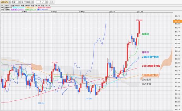0902ドル円一目均衡表チャート