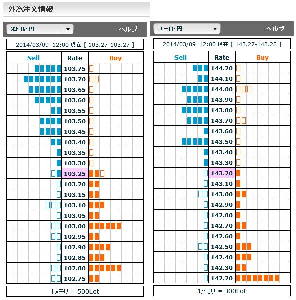 0309ドル円・ユーロ円外為注文情報12