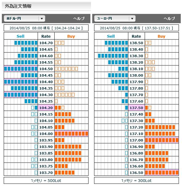 0825ドル円・ユーロ円外為注文情報