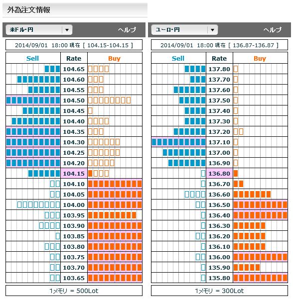 0901ドル円・ユーロ円外為注文情報18