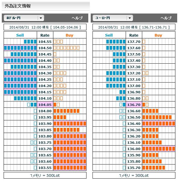 0831ドル円・ユーロ円外為注文情報