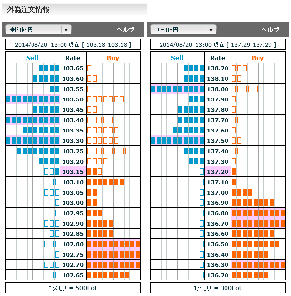 0820ドル円・ユーロ円外為注文情報13