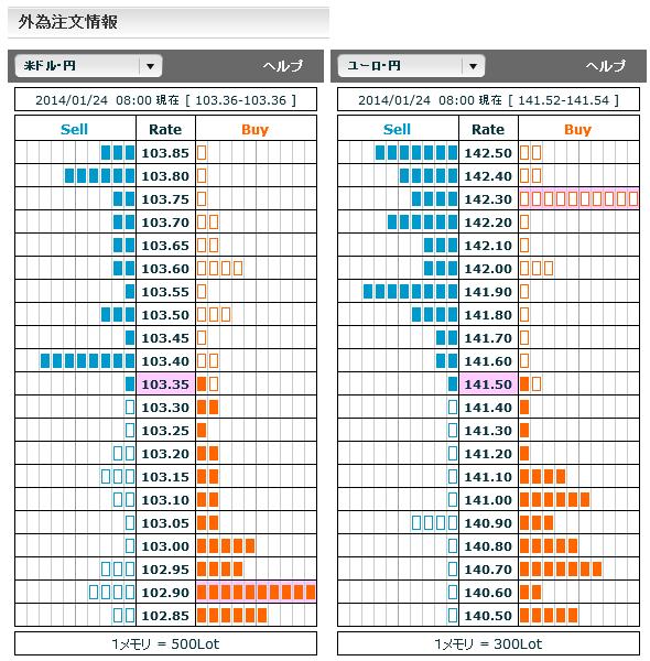 0124ドル円・ユーロ円外為注文情報08