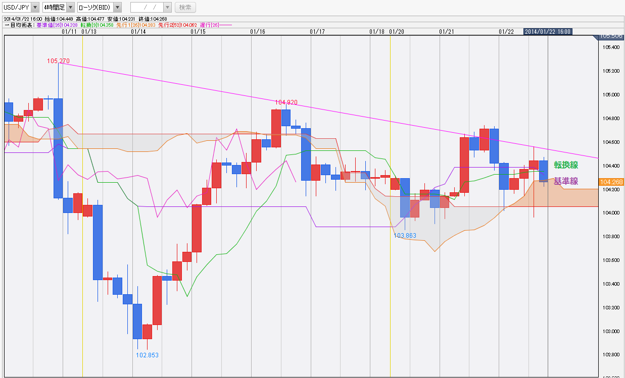 0122ドル円一目均衡表チャート