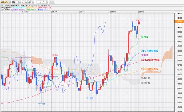 0901ドル円一目均衡表チャート