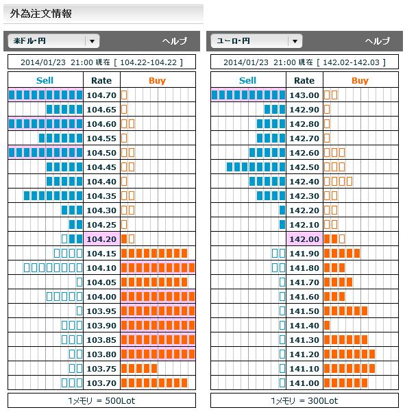 0123ドル円・ユーロ円外為注文情報21
