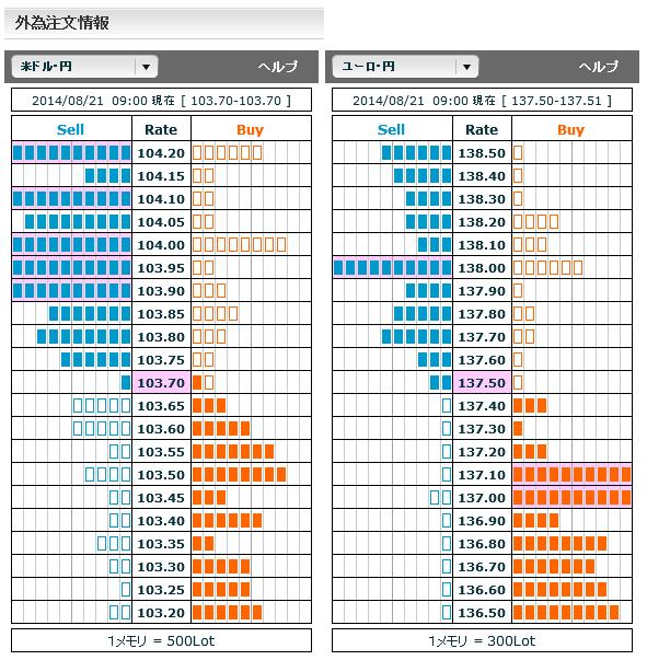 0821ドル円・ユーロ円外為注文情報