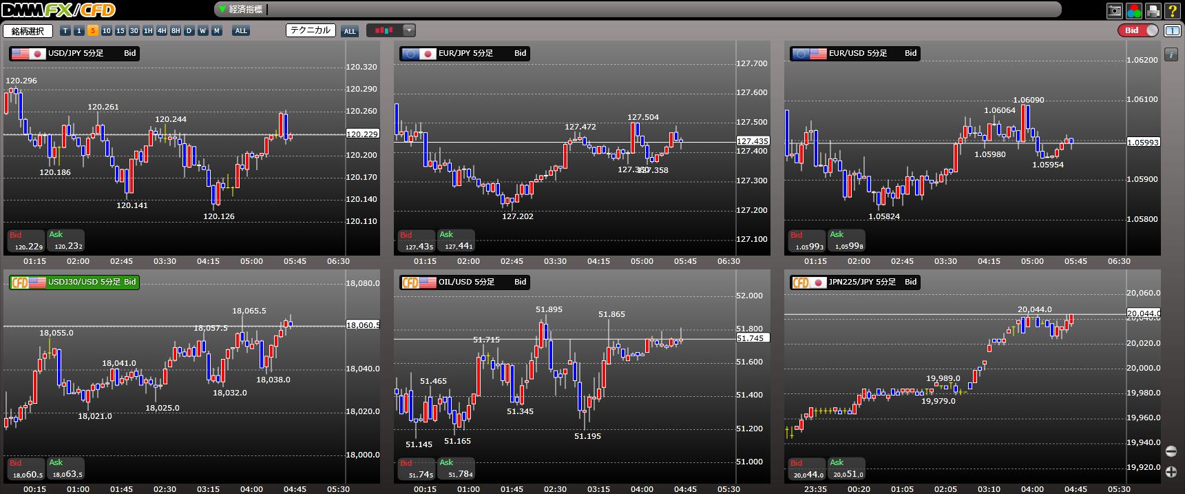 ダウ 平均 リアルタイム チャート NYダウ平均株価 チャート -