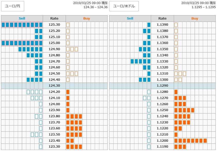 0325ユーロ円オーダー