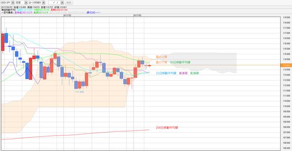 0307一目均衡表ドル円