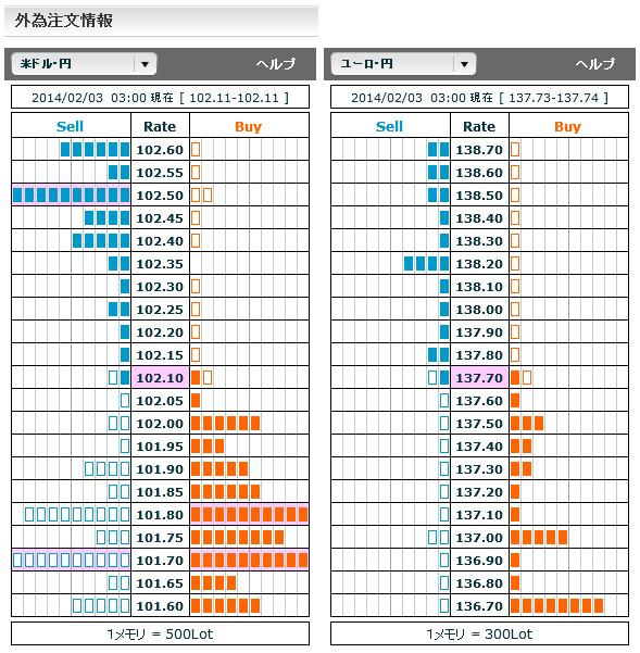 0203ドル円・ユーロ円外為注文情報03