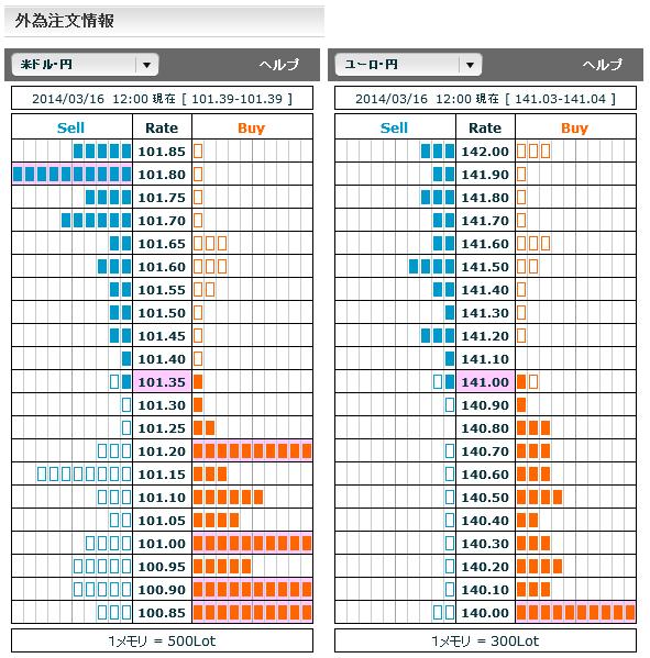 0316ドル円・ユーロ円外為注文情報