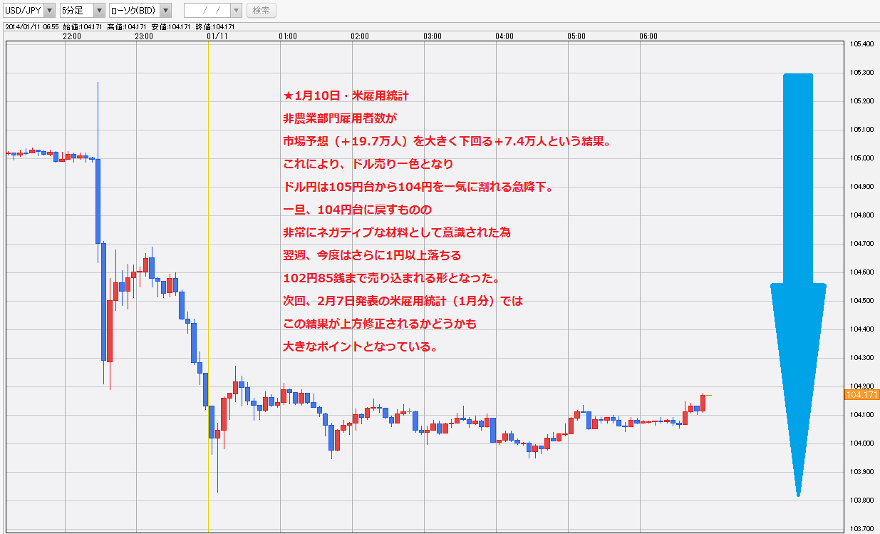 20140110米NFP雇用統計ドル円チャート・ドル円研究所3