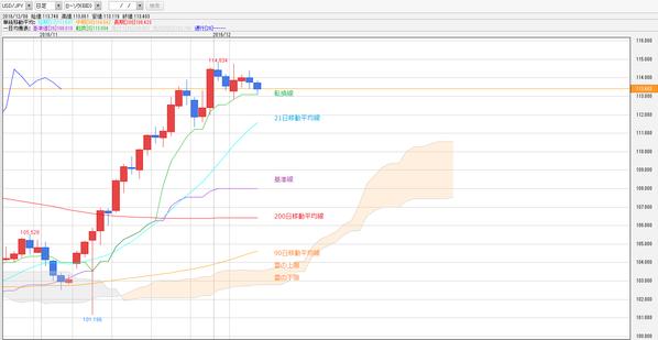 1208一目均衡表ドル円
