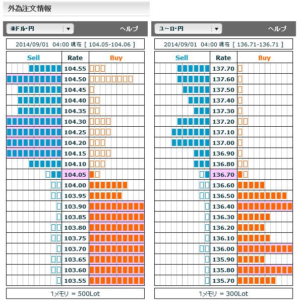 0901ドル円・ユーロ円外為注文情報