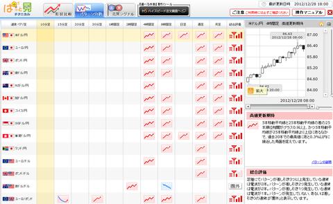 1228パターン分析ドル円研究所