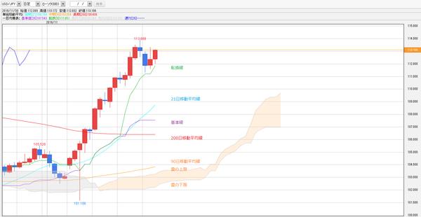 1130一目均衡表ドル円