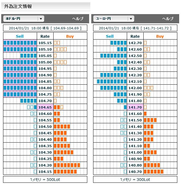 0121ドル円・ユーロ円外為注文情報18