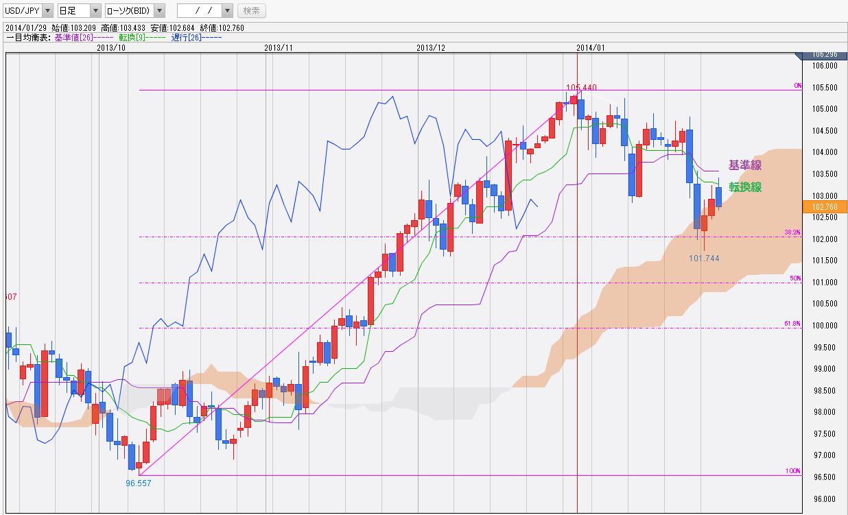 0129ドル円一目均衡表チャート