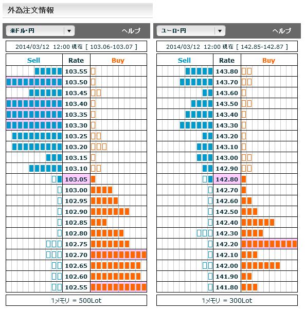 0312ドル円・ユーロ円外為注文情報