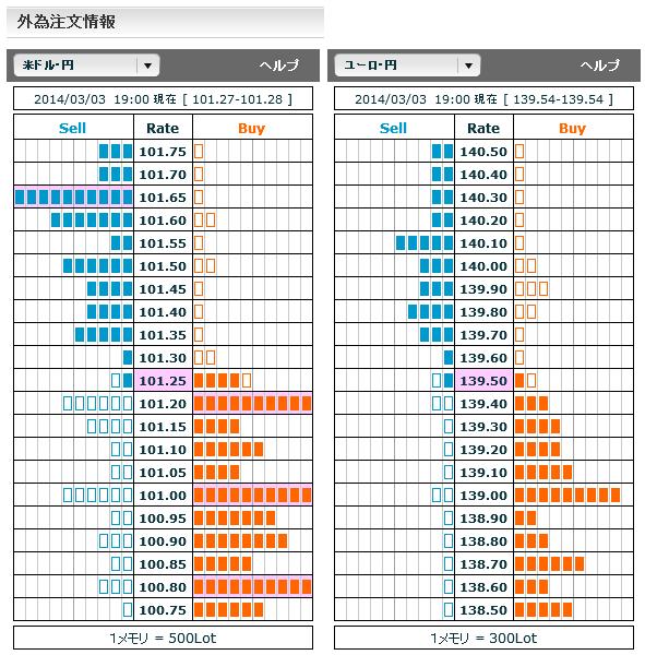 0303ドル円・ユーロ円外為注文情報19