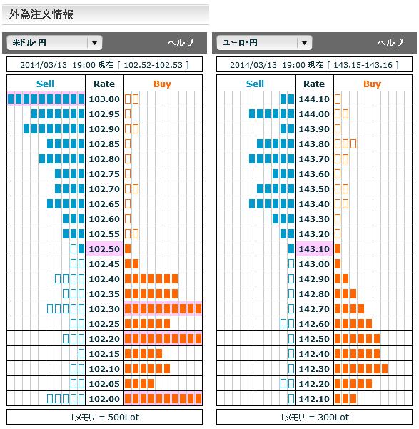 0313ドル円・ユーロ円外為注文情報19