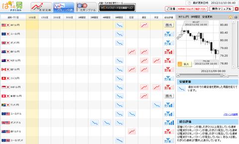 1110パターン分析ドル円研究所
