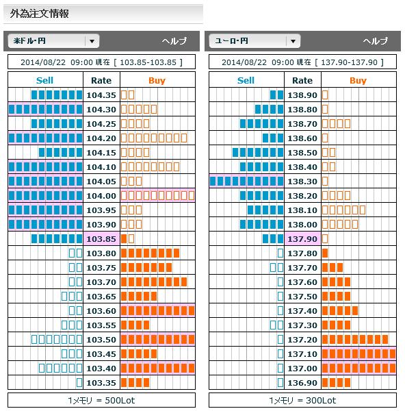 0822ドル円・ユーロ円外為注文情報