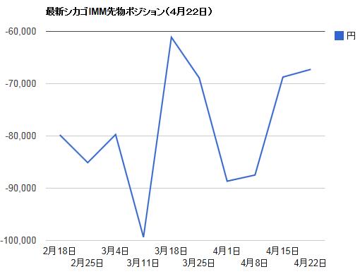 シカゴIMMポジション・4月22日ドル円