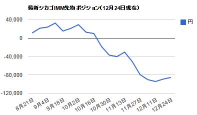 シカゴIMMポジション・12月29日円