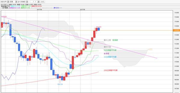 0511一目均衡表ドル円