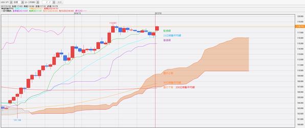 0103一目均衡表ドル円