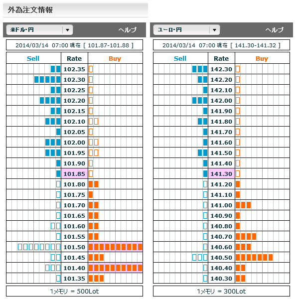0314ドル円・ユーロ円外為注文情報