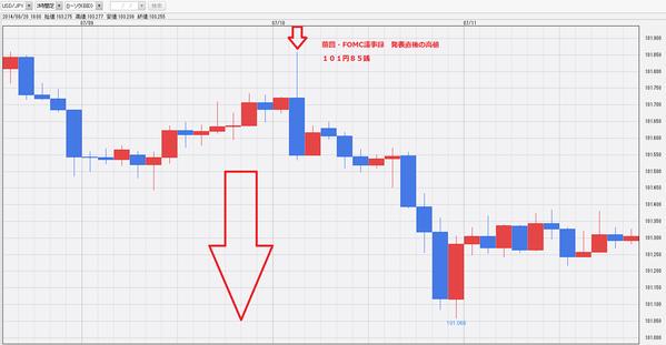 20140710米FOMC議事録発表前後のドル円チャート・ドル円研究所