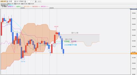 0315ドル円一目均衡表チャート