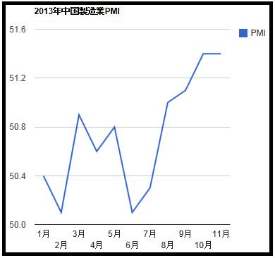 2013年11月分中国製造業PMI