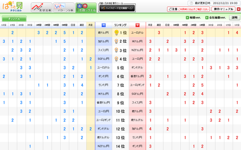 1221売買シグナルドル円研究所
