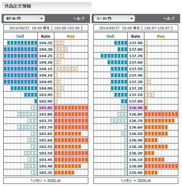 0827ドル円・ユーロ円外為注文情報18