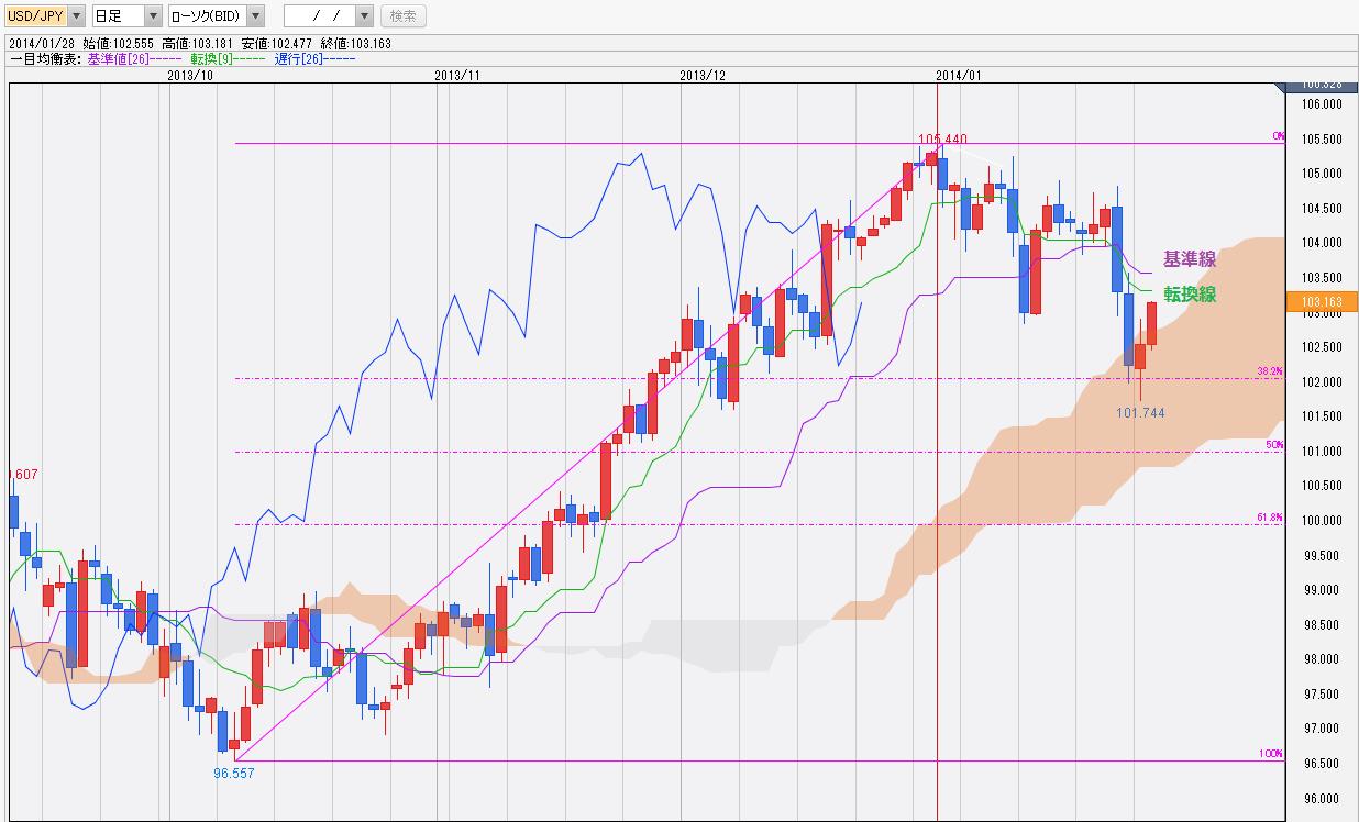 0128ドル円一目均衡表チャート