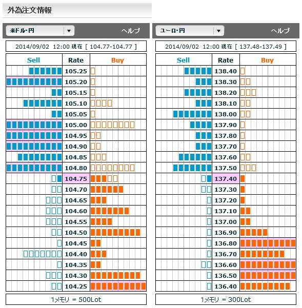 0902ドル円・ユーロ円外為注文情報