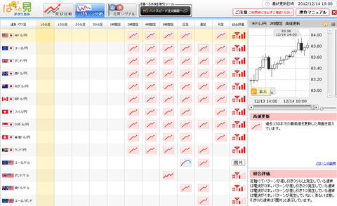 1214パターン分析ドル円研究所