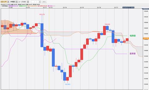 0117ドル円一目均衡表チャート