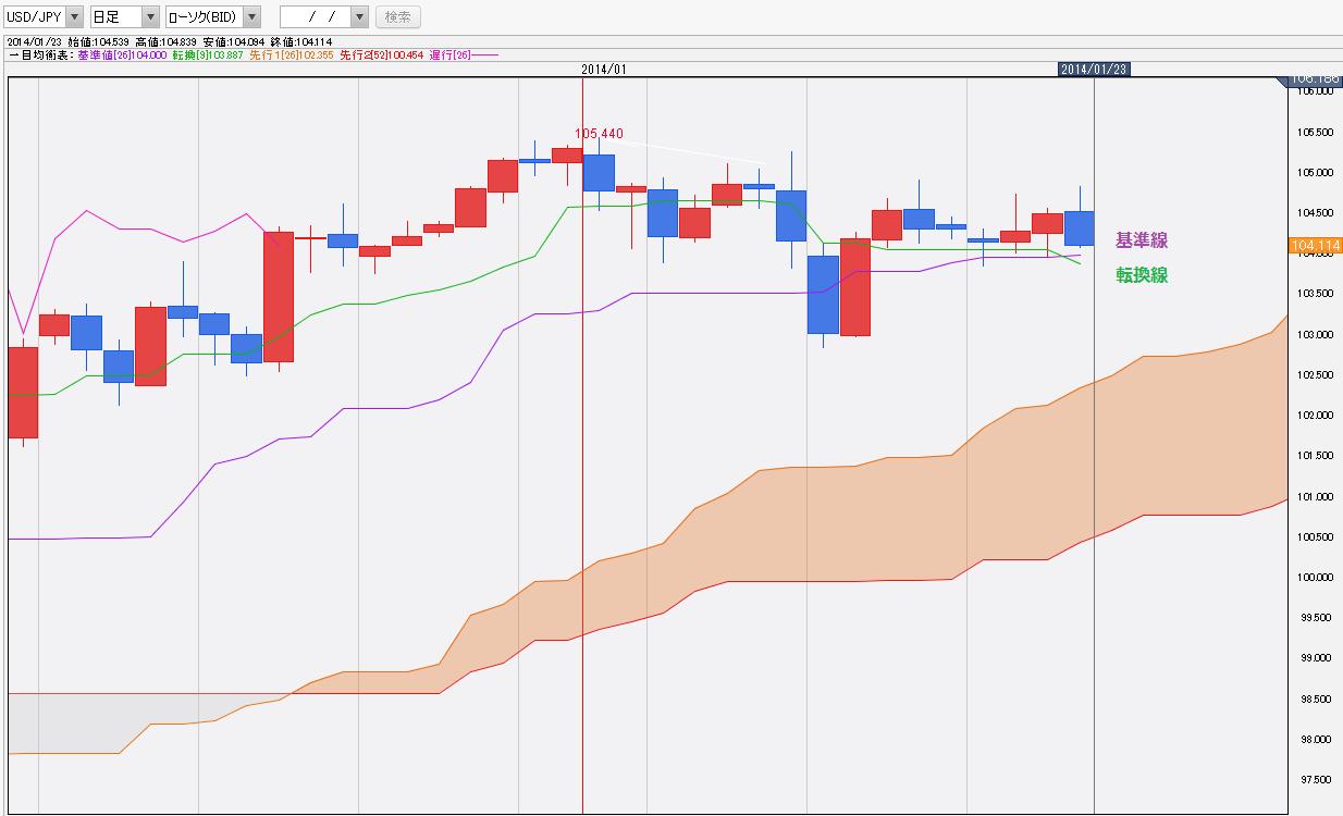 0123ドル円一目均衡表チャート