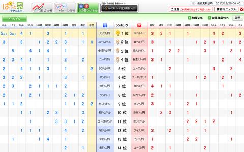 1229売買シグナルドル円研究所