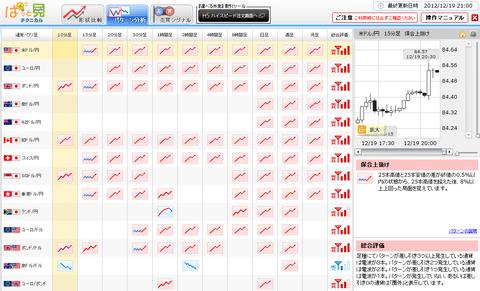 1219パターン分析ドル円研究所