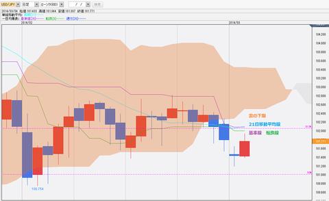0304ドル円一目均衡表チャート