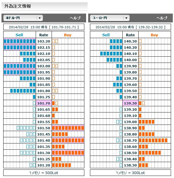 0228ドル円・ユーロ円外為注文情報15