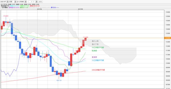 0504一目均衡表ドル円