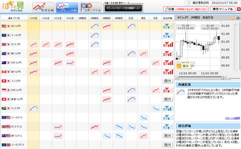 1116パターン分析ドル円研究所