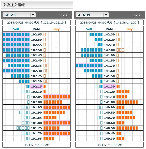 0428ドル円・ユーロ円外為注文情報